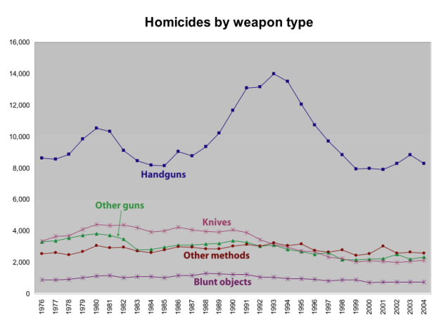 homicides by type of weapon