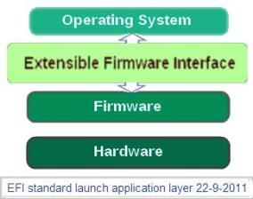 UEFI block diagram - UEFI replaces BIOS