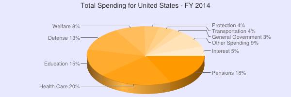 fed spending chart 2014