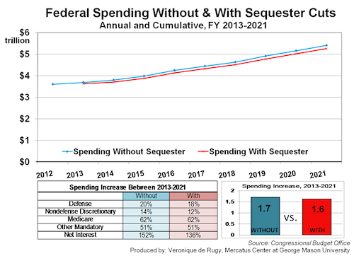 sequestrian spending chart