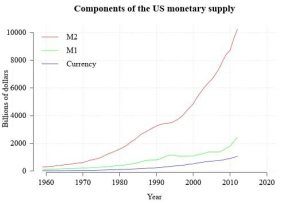 Components of money supply
