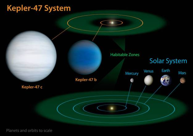 Kepler Discovers Planets Orbiting Binary Stars