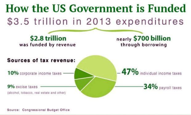 IRS_revenue_graphic_1