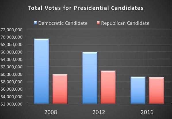voter-totals