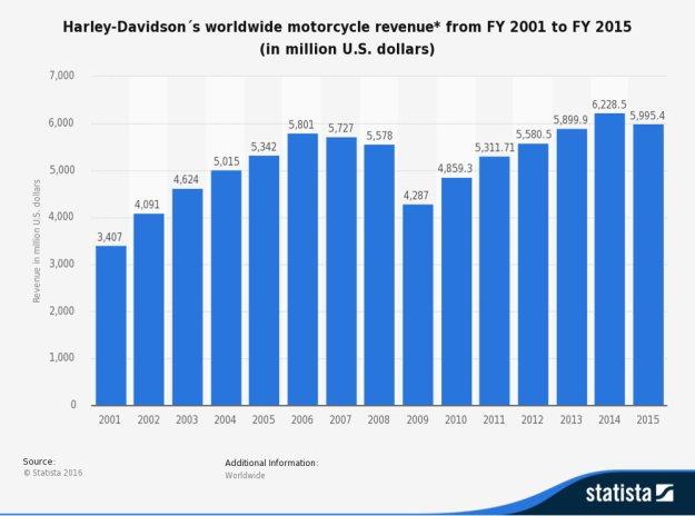 harley-davidson_motorcycle_sales_stats