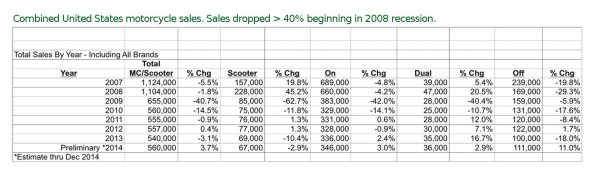 motorcycle-sales-ending-in-2014-stats