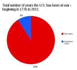 years_at_war_usa_chart
