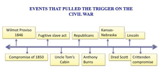 events leading to the American civil war