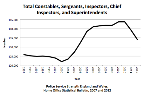 England_Wales_police_strength