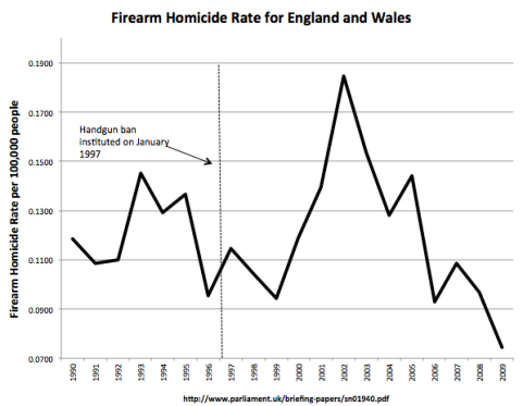 UK-Firearm-Homicide-Rate