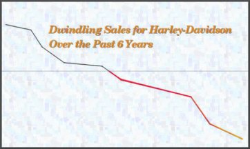 dwindling-domestic-sales