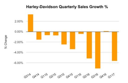 harley-davidson-sales-2014-to-2017
