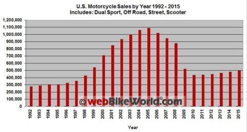 motorcycle-sales-statistics-01
