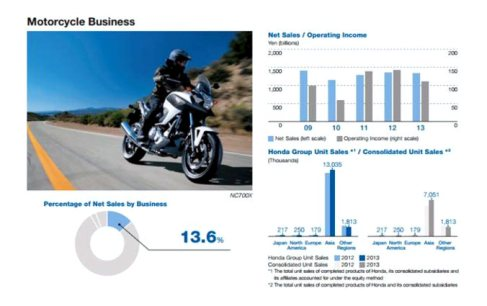 Motorcycle_Business_graphics_2014