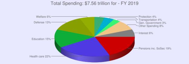 2019-budget-spending-chart