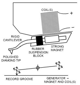 phono-cartridge-simplified-image
